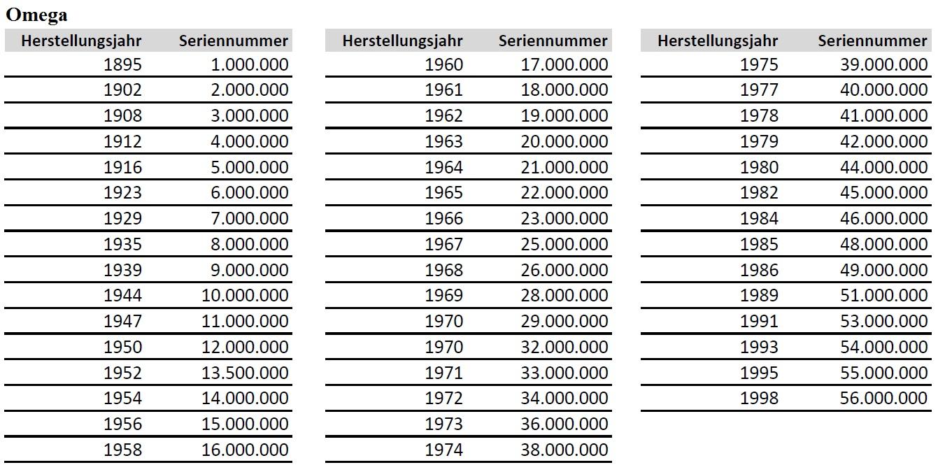 Omega Seriennummern von 1895 bis 1998