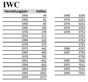 IWC Kalibernummern