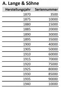 A. Lange & Söhne Seriennummern von 1870 bis 1940