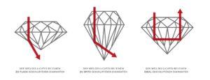 Lichtbrechung bei drei Versionen von Diamanten